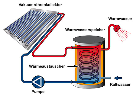 Solar warmwasseranlage