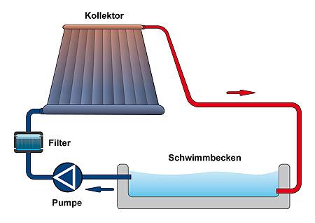 Warmwasser solarkollektoren